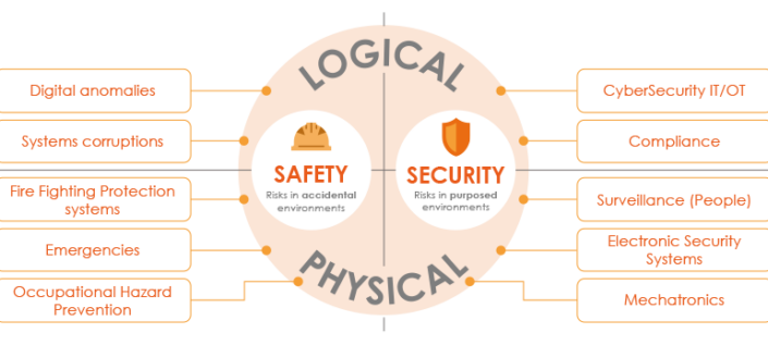 logical-physical-safety-security-environment-770x346