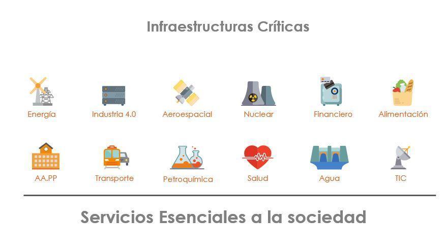 sectores eseciales